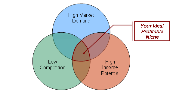 How To Find Niche Markets