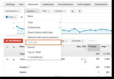 Adwords Sitelink Perfomance
