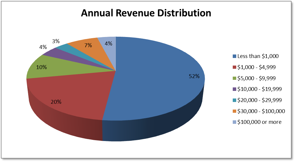 Annual Revenue Distribution