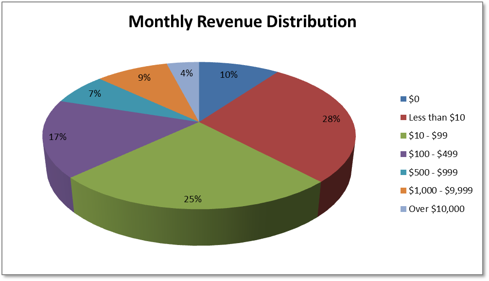 Monthly Revenue Distribution