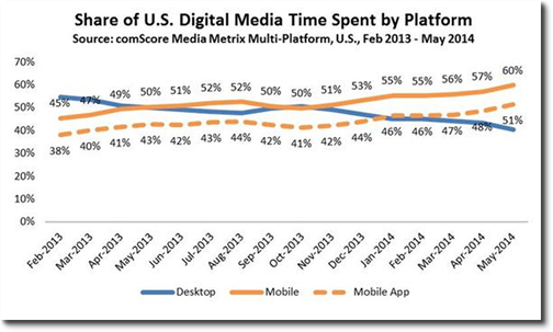 Share of digital media time
